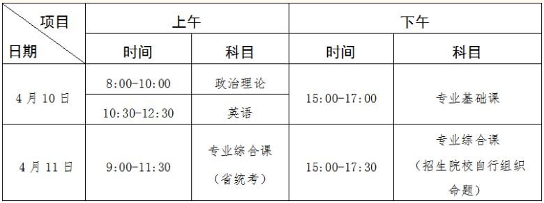 2021年广东专升本考试时间为4月10号-11号 做好复习准备哟!